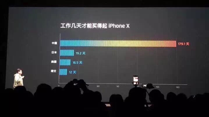 据说,中国人买一台iPhone X平均需