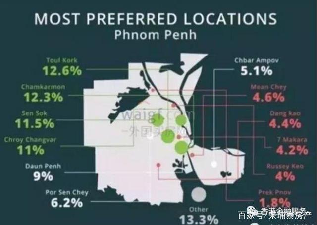 柬埔寨金边房产为什么会短期内如此红火?