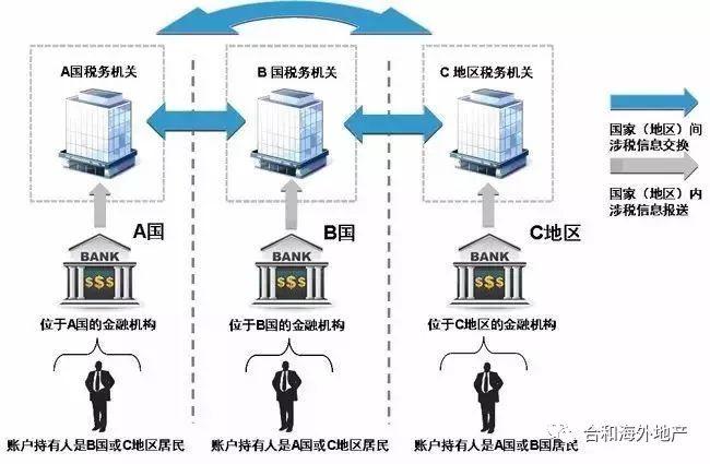香港、澳门9月CRS全面来袭!你的海外资产还好吗?