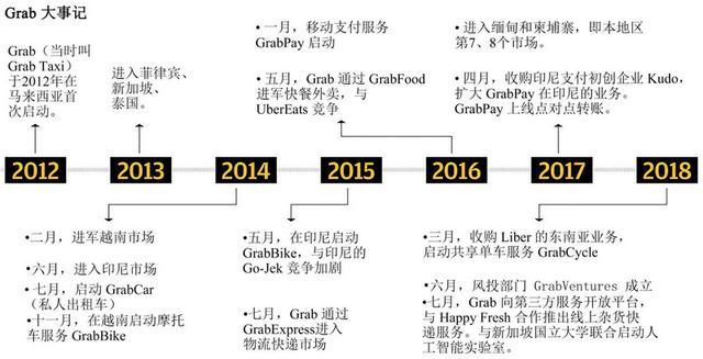 Grab 成长史:从修车铺启程的东南亚独角兽